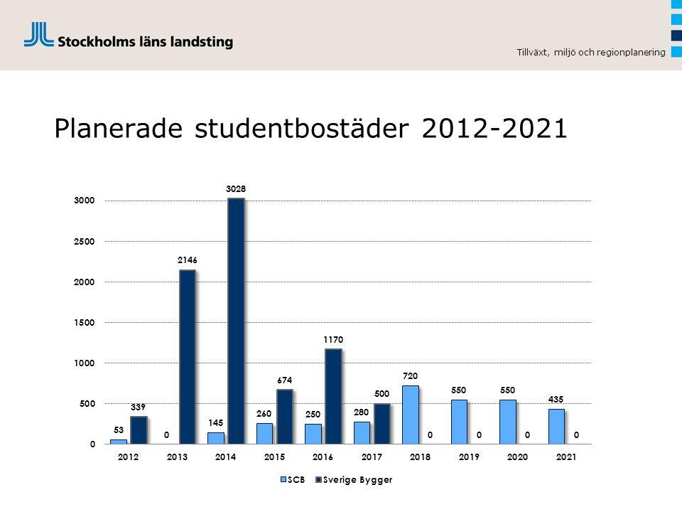 Planerade studentbostäder 2012-2021 Tillväxt, miljö och regionplanering