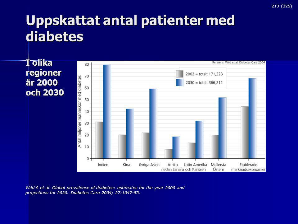 Uppskattat antal patienter med diabetes I olika regioner år 2000 och 2030 213 (325) Wild S et al.