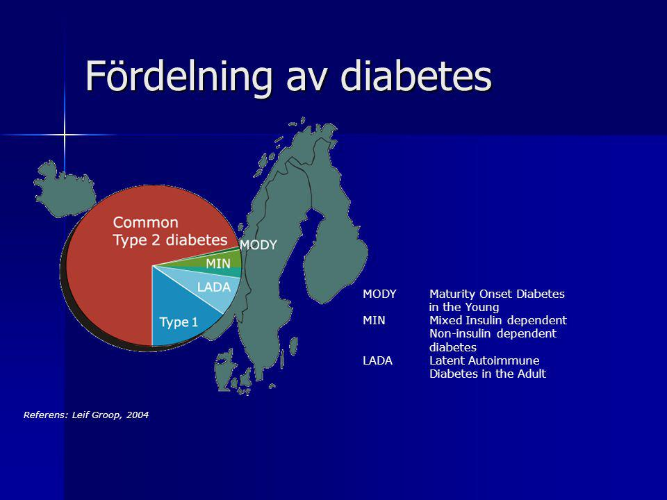 Fördelning av diabetes MODYMaturity Onset Diabetes in the Young MINMixed Insulin dependent Non-insulin dependent diabetes LADALatent Autoimmune Diabet