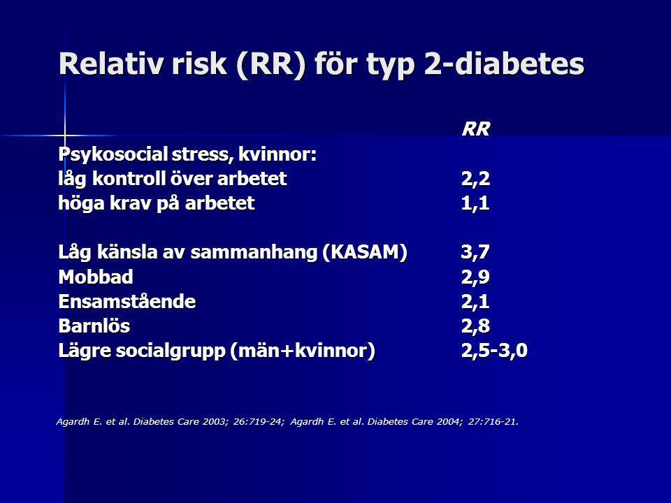 Relativ risk (RR) för typ 2-diabetes RR Psykosocial stress, kvinnor: låg kontroll över arbetet2,2 höga krav på arbetet 1,1 Låg känsla av sammanhang (KASAM)3,7 Mobbad2,9 Ensamstående2,1 Barnlös2,8 Lägre socialgrupp (män+kvinnor)2,5-3,0 Agardh E.