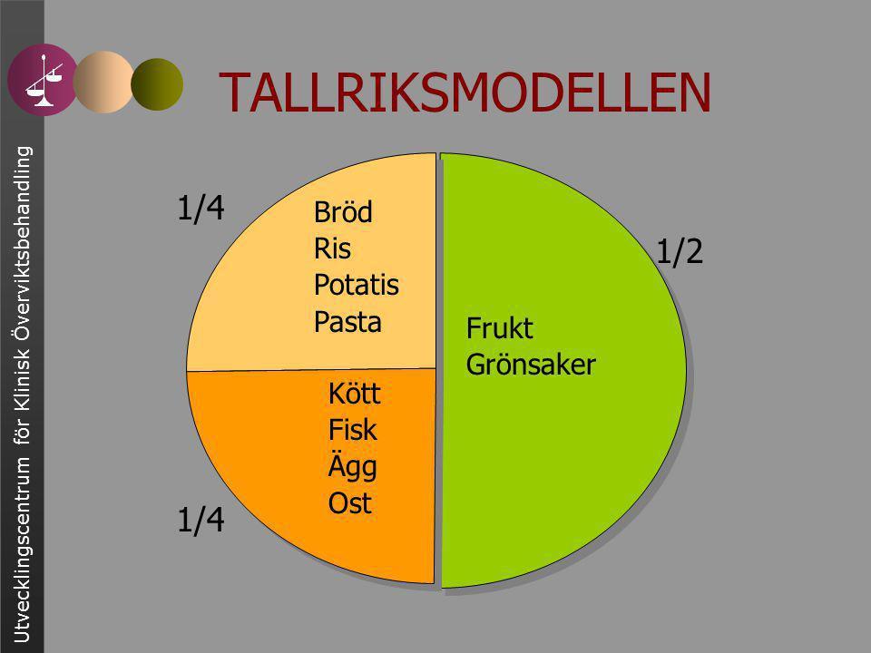 Utvecklingscentrum för Klinisk Överviktsbehandling TALLRIKSMODELLEN Frukt Grönsaker Bröd Ris Potatis Pasta Kött Fisk Ägg Ost 1/4 1/2