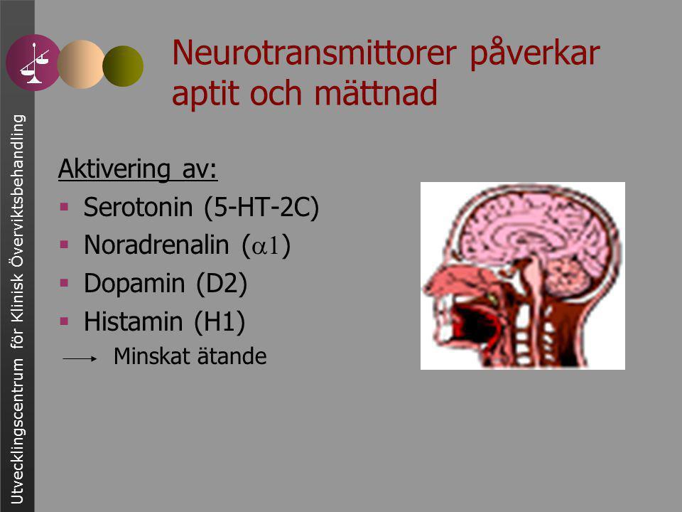 Utvecklingscentrum för Klinisk Överviktsbehandling Neurotransmittorer påverkar aptit och mättnad Aktivering av:  Serotonin (5-HT-2C)  Noradrenalin (  )  Dopamin (D2)  Histamin (H1) Minskat ätande