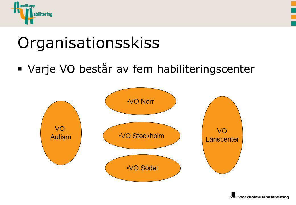 Organisationsskiss  Varje VO består av fem habiliteringscenter VO Norr VO Stockholm VO Söder VO Länscenter VO Autism