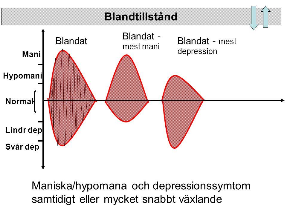 Maniska/hypomana och depressionssymtom samtidigt eller mycket snabbt växlande Blandtillstånd Normal Hypomani Mani Lindr dep Svår dep Blandat Blandat -