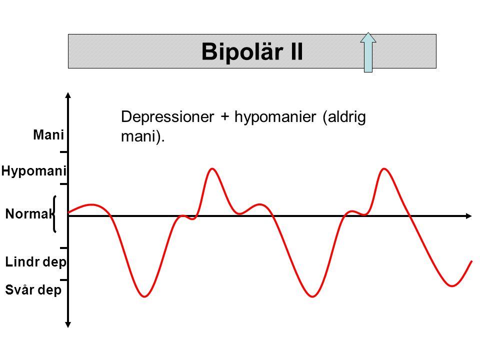 Normal Hypomani Mani Lindr dep Svår dep Bipolär II Depressioner + hypomanier (aldrig mani).