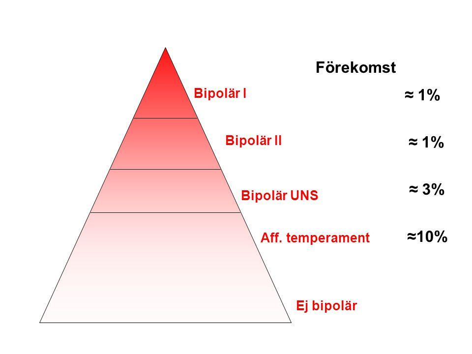 Bipolär I Bipolär II Bipolär UNS Aff. temperament Ej bipolär Förekomst ≈ 1% ≈ 3% ≈10%
