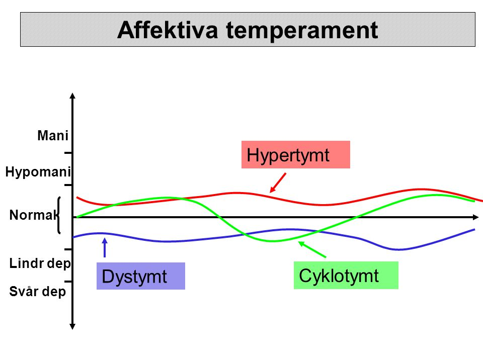 Normal Hypomani Mani Lindr dep Svår dep Affektiva temperament Hypertymt Dystymt Cyklotymt