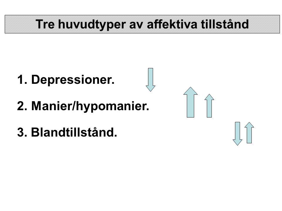 Tre huvudtyper av affektiva tillstånd 1.Depressioner. 2.Manier/hypomanier. 3. Blandtillstånd.