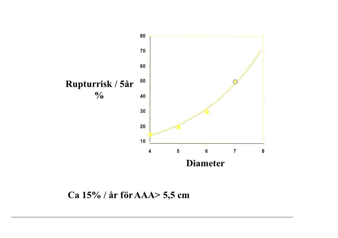 Ca 15% / år för AAA> 5,5 cm 10 20 30 40 50 60 70 80 4567 8 Rupturrisk / 5år % Diameter Ca 15% / år för AAA> 5,5 cm