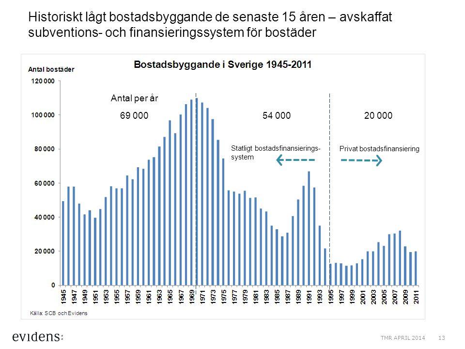 Historiskt lågt bostadsbyggande de senaste 15 åren – avskaffat subventions- och finansieringssystem för bostäder 69 00054 00020 000 Antal per år Statl