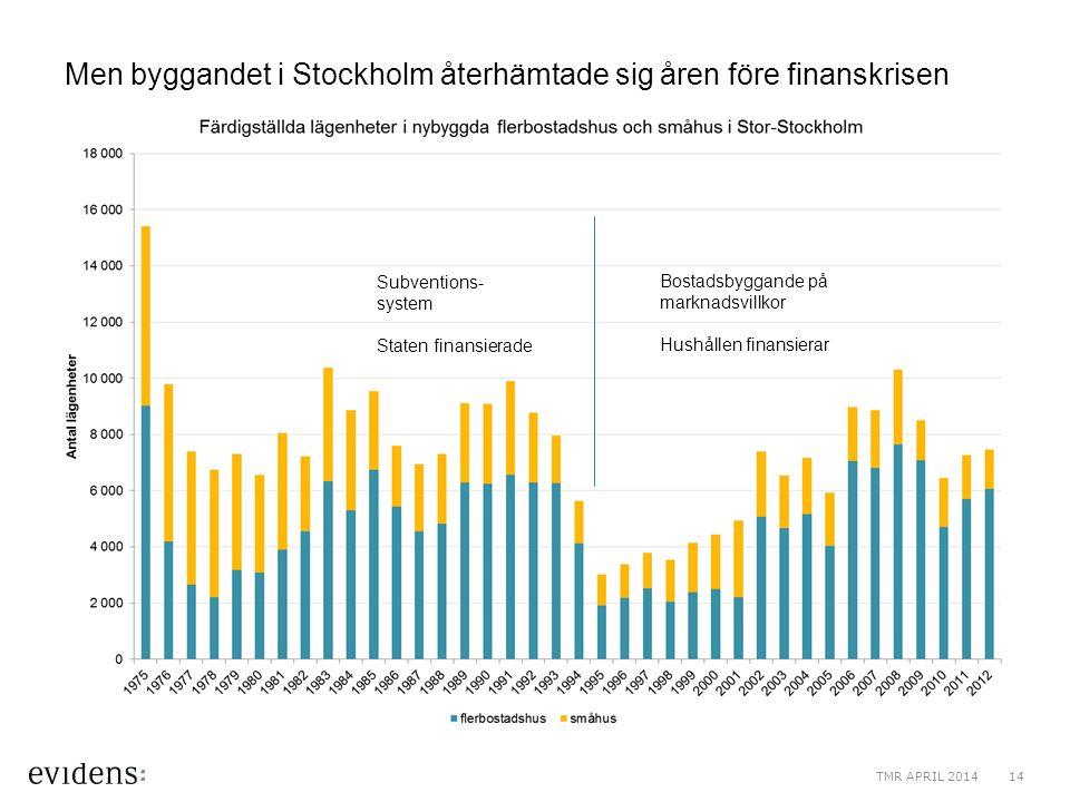 Men byggandet i Stockholm återhämtade sig åren före finanskrisen Bostadsbyggande på marknadsvillkor Hushållen finansierar Subventions- system Staten f