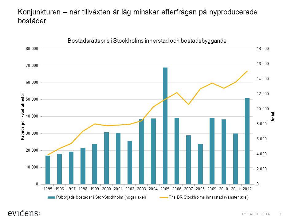 Konjunkturen – när tillväxten är låg minskar efterfrågan på nyproducerade bostäder TMR APRIL 201416