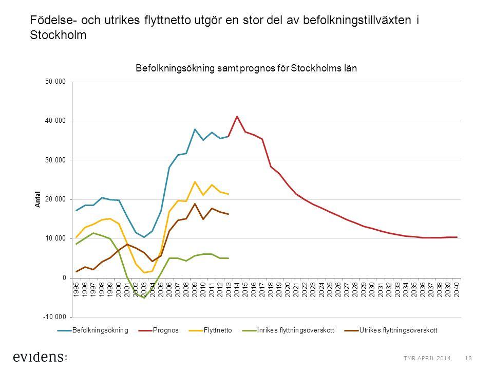 Födelse- och utrikes flyttnetto utgör en stor del av befolkningstillväxten i Stockholm TMR APRIL 201418