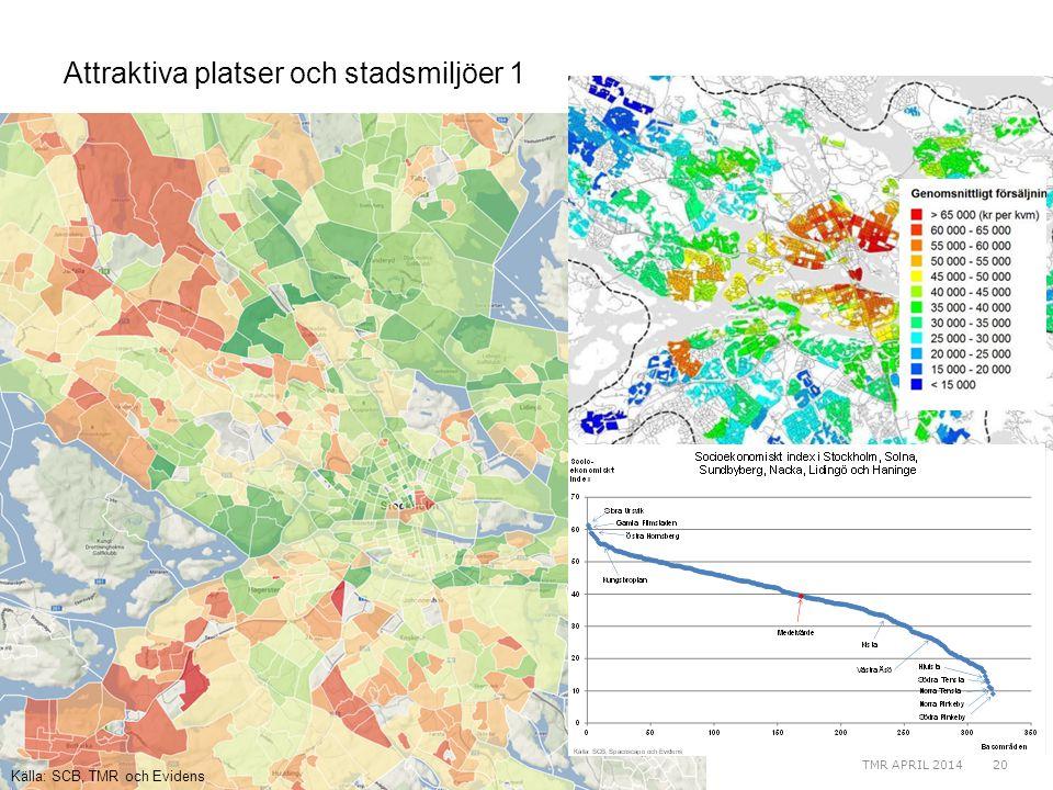 Attraktiva platser och stadsmiljöer 1 Källa: SCB, TMR och Evidens TMR APRIL 201420