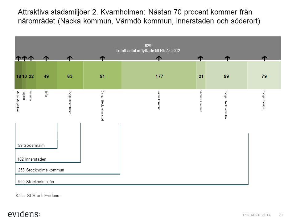 99 Södermalm 629 Totalt antal inflyttade till BR år 2012 Attraktiva stadsmiljöer 2. Kvarnholmen: Nästan 70 procent kommer från närområdet (Nacka kommu