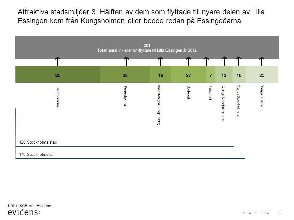 201 Totalt antal in- eller omflyttare till Lilla Essingen år 2012 Attraktiva stadsmiljöer 3. Hälften av dem som flyttade till nyare delen av Lilla Ess