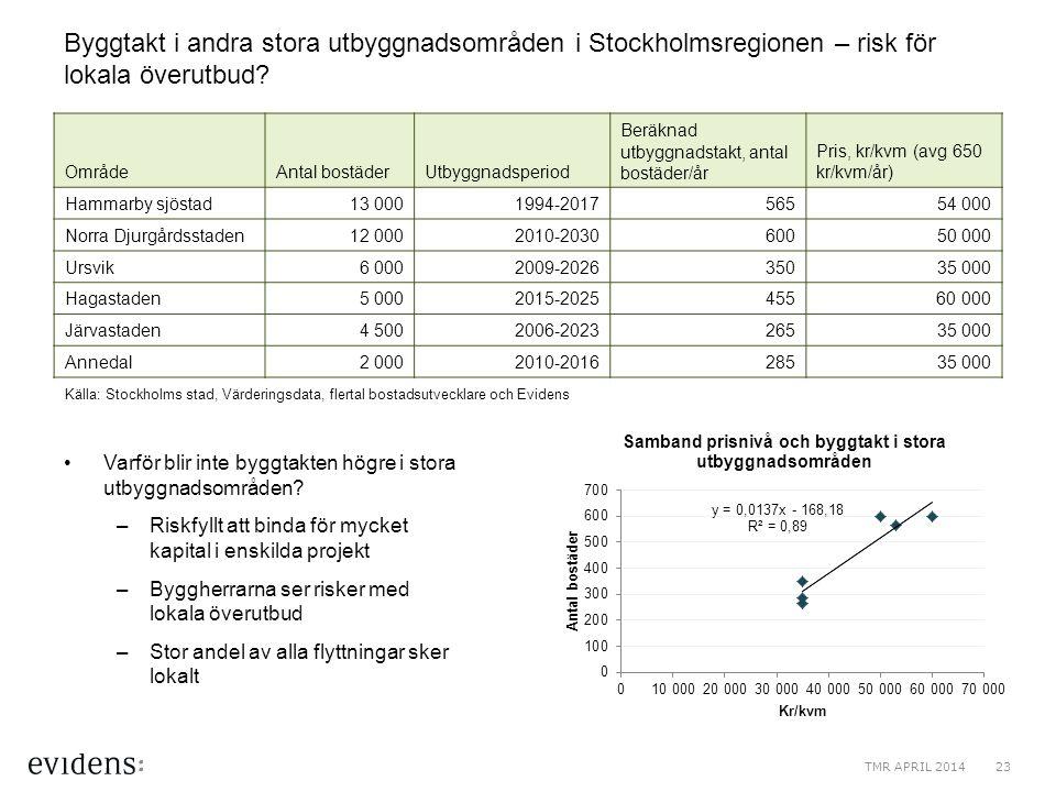 Byggtakt i andra stora utbyggnadsområden i Stockholmsregionen – risk för lokala överutbud? Varför blir inte byggtakten högre i stora utbyggnadsområden