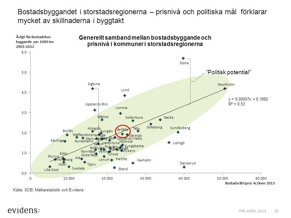"""Bostadsbyggandet i storstadsregionerna – prisnivå och politiska mål förklarar mycket av skillnaderna i byggtakt """"Politisk potential"""" Källa: SCB, Mäkla"""