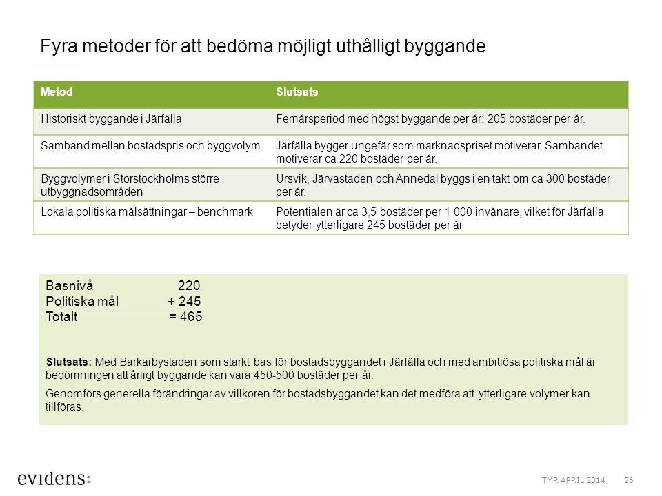 Fyra metoder för att bedöma möjligt uthålligt byggande MetodSlutsats Historiskt byggande i JärfällaFemårsperiod med högst byggande per år: 205 bostäde