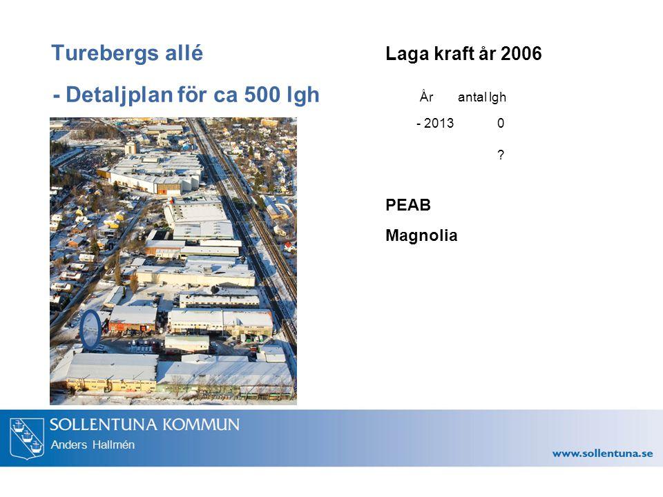 Anders Hallmén - Detaljplan för ca 500 lgh Turebergs allé Laga kraft år 2006 År antal lgh 0?0? - 2013 PEAB Magnolia
