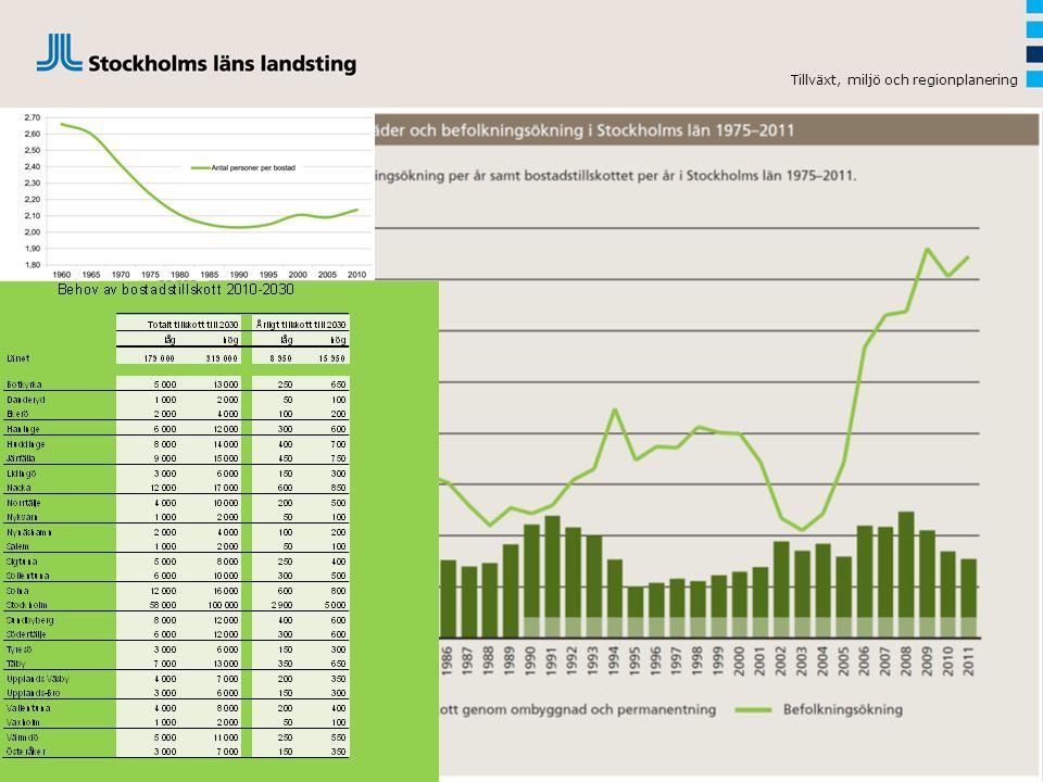 Befolkningstillväxten och byggandet 2,03 2,17 TMR APRIL 201417