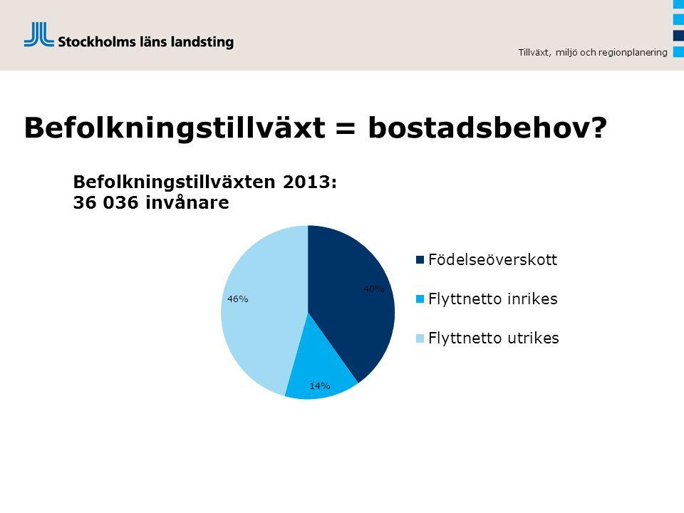Bostadsbehov vs bostadsefterfrågan Tillväxt, miljö och regionplanering Bostadsbehov  Nya invånare över 20 år  Inflyttare från andra delar av Sverige  Invånare från andra länder som har fått asyl/arbetstillstånd etc.