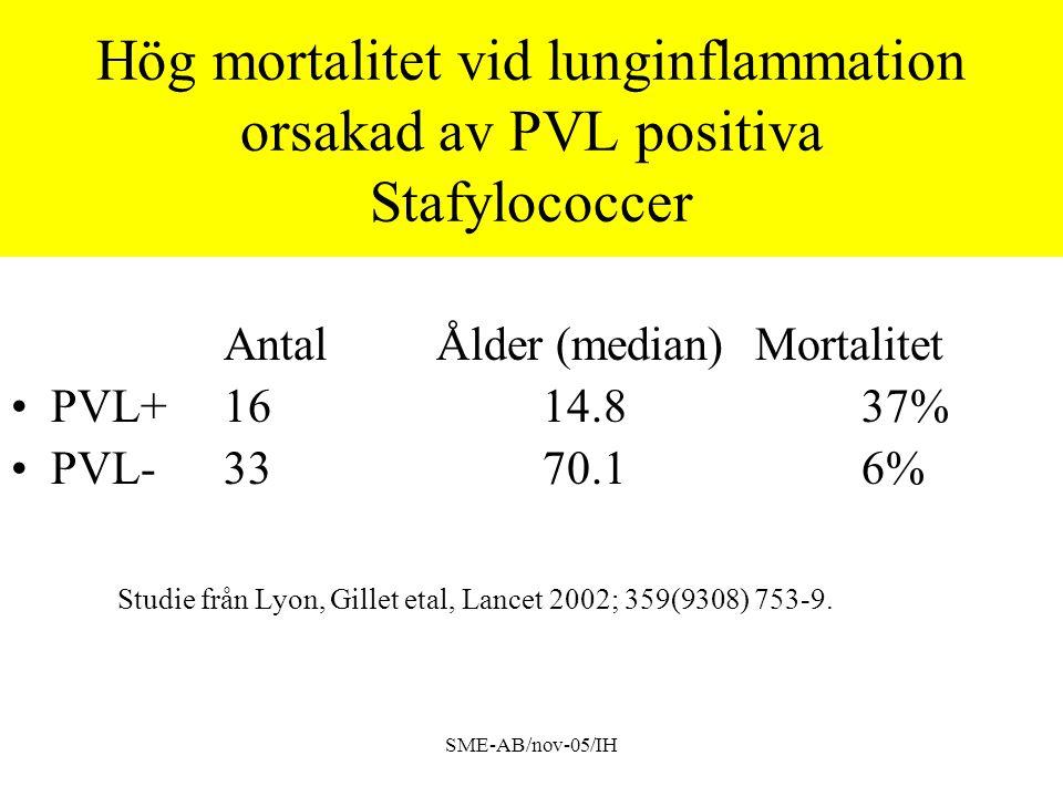 SME-AB/nov-05/IH Hög mortalitet vid lunginflammation orsakad av PVL positiva Stafylococcer AntalÅlder (median)Mortalitet PVL+1614.837% PVL-3370.16% Studie från Lyon,Gillet etal, Lancet 2002; 359(9308) 753-9.