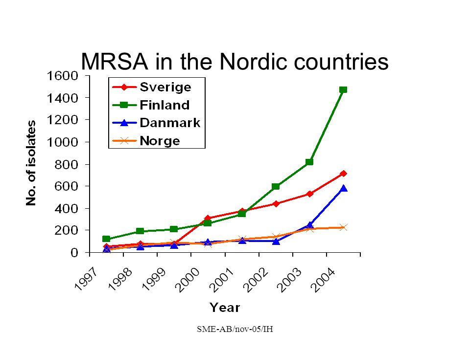 SME-AB/nov-05/IH Antalet MRSA-fall i SLL 2000 – 31 oktober 2005 Totalt antal patienter 1232 31.10.05 806 kända MRSA patienter Avlidna: 377 Utlandsboende: 32 Utomlänspatienter: 17