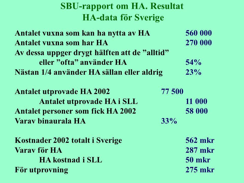SBU-rapport om HA. Resultat HA-data för Sverige Antalet vuxna som kan ha nytta av HA 560 000 Antalet vuxna som har HA270 000 Av dessa uppger drygt häl