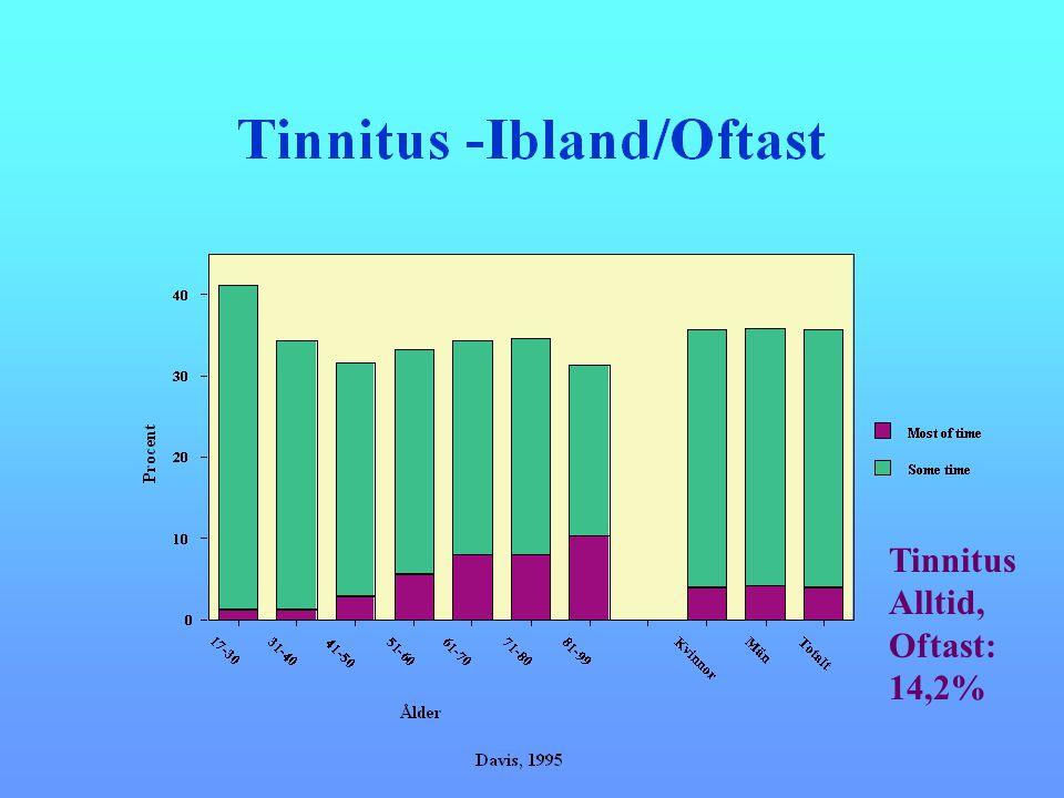 Tinnitus Alltid, Oftast: 14,2%