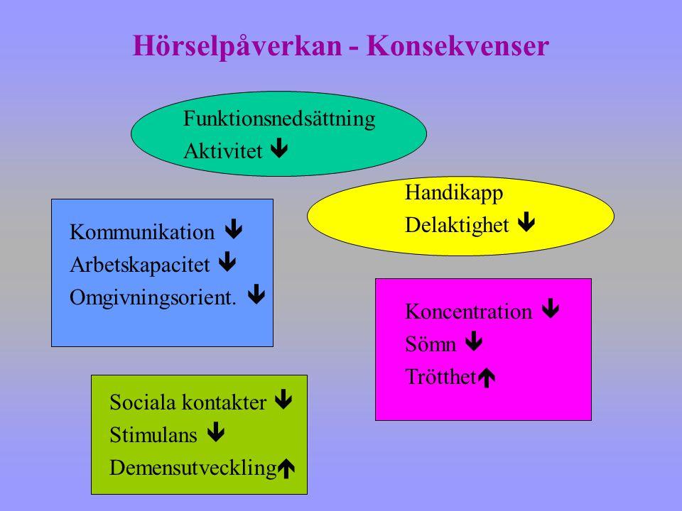 Funktionsnedsättning Aktivitet  Handikapp Delaktighet  Koncentration  Sömn  Trötthet  Kommunikation  Arbetskapacitet  Omgivningsorient.  Socia