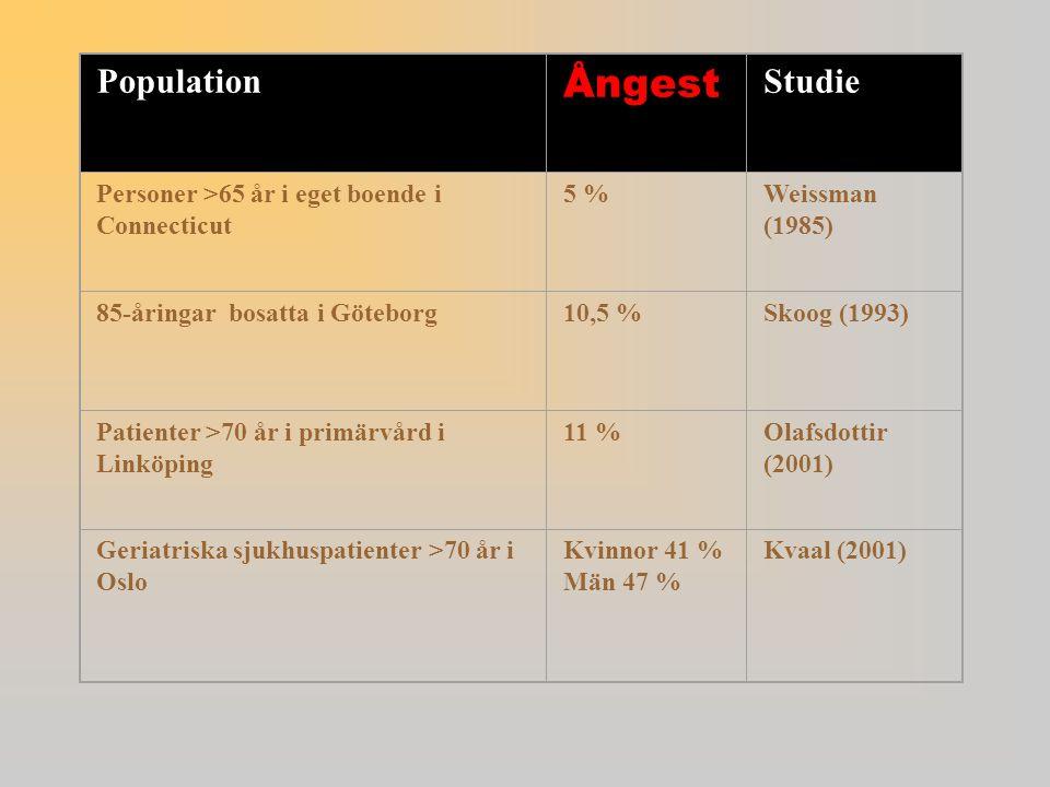 Population Ångest Studie Personer >65 år i eget boende i Connecticut 5 %Weissman (1985) 85-åringar bosatta i Göteborg10,5 %Skoog (1993) Patienter >70 år i primärvård i Linköping 11 %Olafsdottir (2001) Geriatriska sjukhuspatienter >70 år i Oslo Kvinnor 41 % Män 47 % Kvaal (2001)