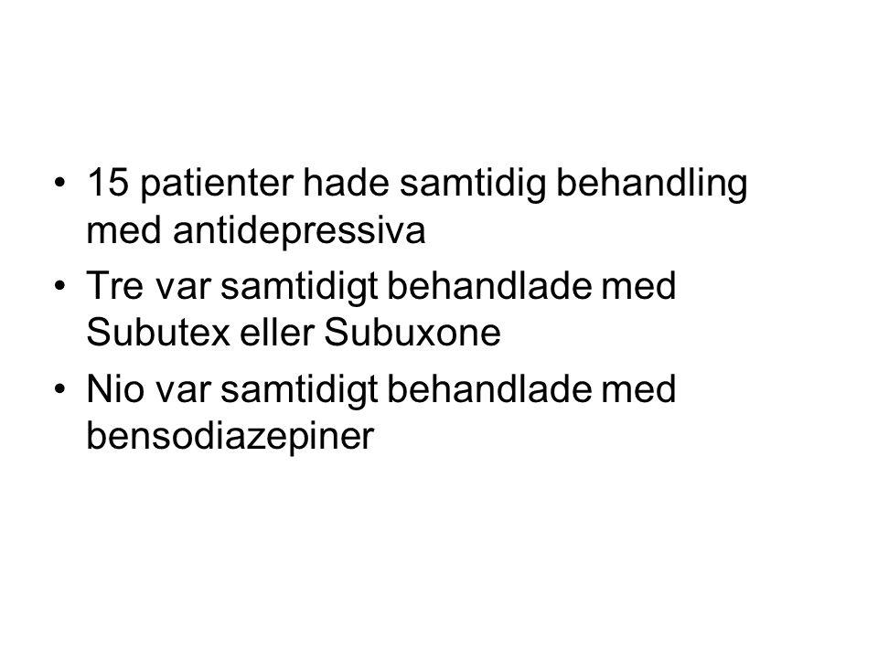 15 patienter hade samtidig behandling med antidepressiva Tre var samtidigt behandlade med Subutex eller Subuxone Nio var samtidigt behandlade med bens