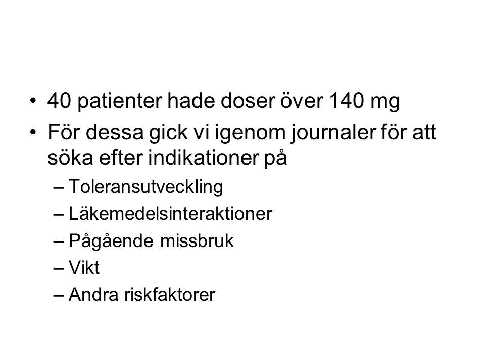 40 patienter hade doser över 140 mg För dessa gick vi igenom journaler för att söka efter indikationer på –Toleransutveckling –Läkemedelsinteraktioner –Pågående missbruk –Vikt –Andra riskfaktorer