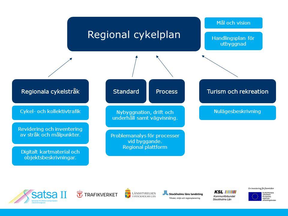 Regional cykelplan Regionala cykelstråk Standard Turism och rekreation Nybyggnation, drift och underhåll samt vägvisning.