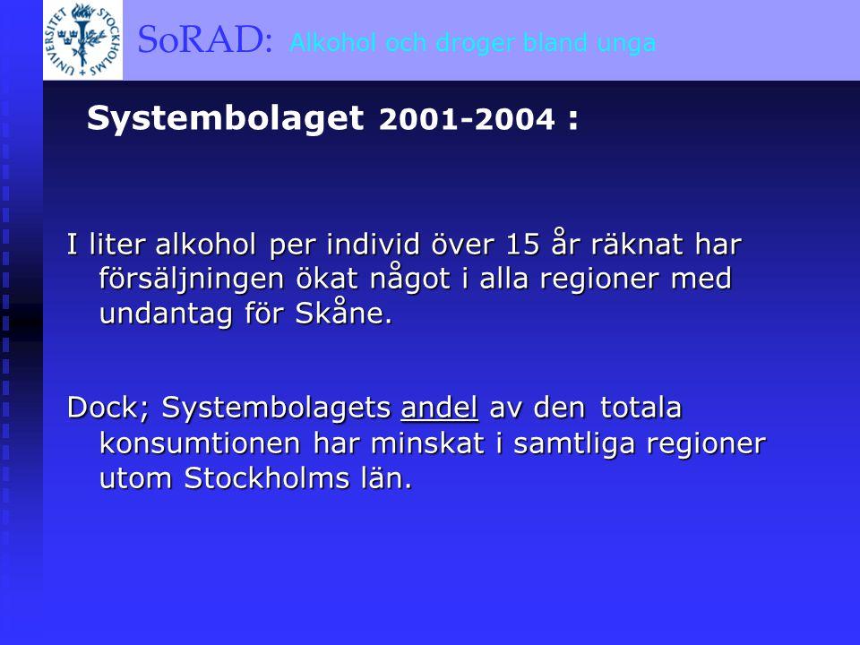 SoRAD: A BRIEF OVERVIEW SoRAD: Alkohol och droger bland unga Systembolaget 2001-2004 : I liter alkohol per individ över 15 år räknat har försäljningen ökat något i alla regioner med undantag för Skåne.