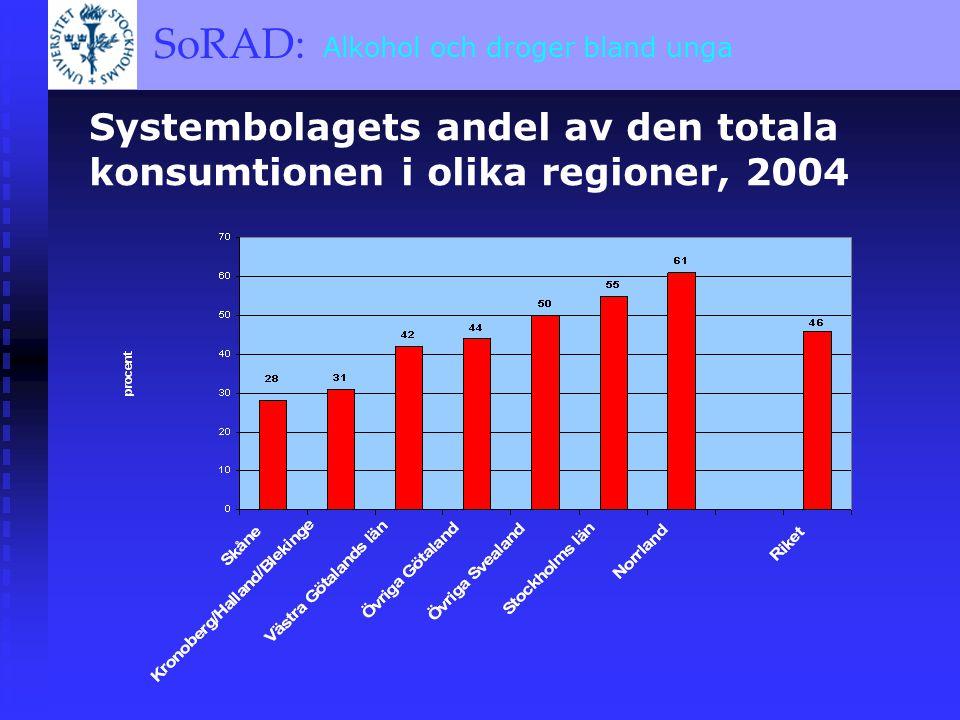 SoRAD: A BRIEF OVERVIEW SoRAD: Alkohol och droger bland unga Systembolagets andel av den totala konsumtionen i olika regioner, 2004