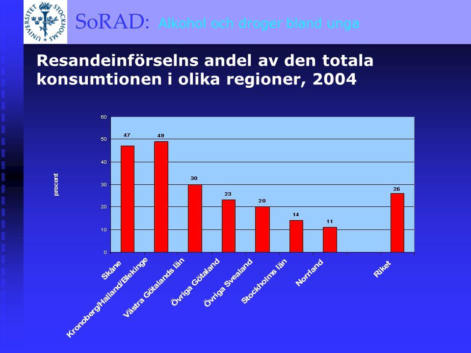 SoRAD: A BRIEF OVERVIEW SoRAD: Alkohol och droger bland unga Resandeinförselns andel av den totala konsumtionen i olika regioner, 2004