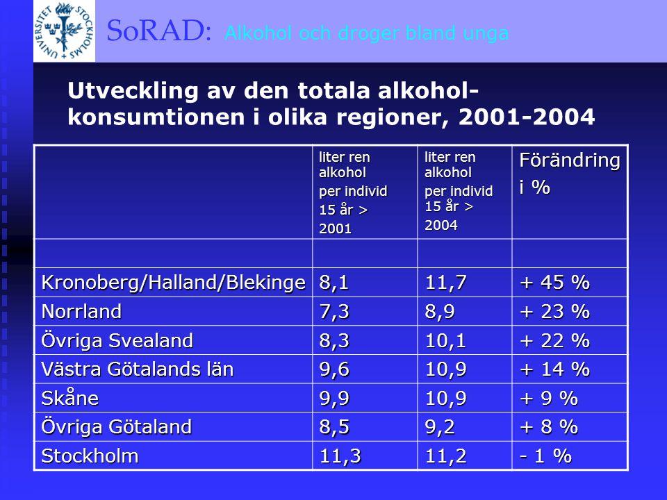 SoRAD: A BRIEF OVERVIEW SoRAD: Alkohol och droger bland unga Utveckling av den totala alkohol- konsumtionen i olika regioner, 2001-2004 liter ren alkohol per individ 15 år > 2001 liter ren alkohol per individ 15 år > 2004Förändring i % Kronoberg/Halland/Blekinge8,111,7 + 45 % Norrland7,38,9 + 23 % Övriga Svealand 8,310,1 + 22 % Västra Götalands län 9,610,9 + 14 % Skåne9,910,9 + 9 % Övriga Götaland 8,59,2 + 8 % Stockholm11,311,2 - 1 %