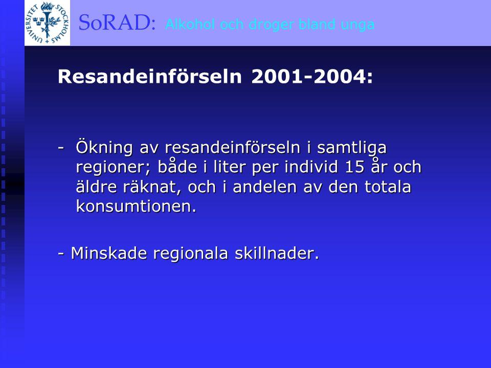 SoRAD: A BRIEF OVERVIEW SoRAD: Alkohol och droger bland unga Resandeinförseln 2001-2004: -Ökning av resandeinförseln i samtliga regioner; både i liter per individ 15 år och äldre räknat, och i andelen av den totala konsumtionen.