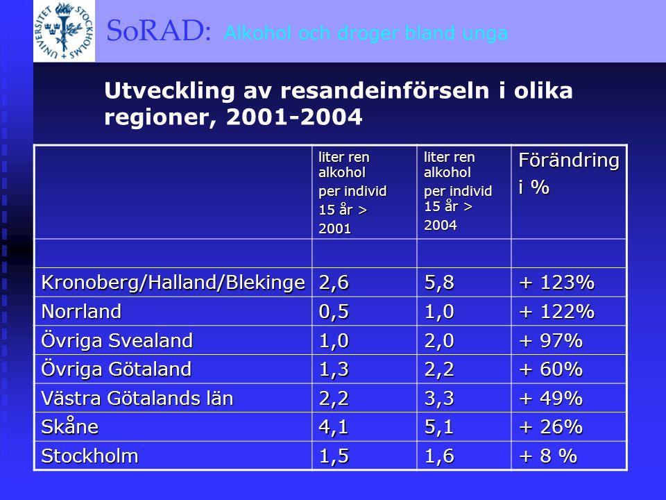 SoRAD: A BRIEF OVERVIEW SoRAD: Alkohol och droger bland unga Utveckling av resandeinförseln i olika regioner, 2001-2004 liter ren alkohol per individ 15 år > 2001 liter ren alkohol per individ 15 år > 2004Förändring i % Kronoberg/Halland/Blekinge2,65,8 + 123% Norrland0,51,0 + 122% Övriga Svealand 1,02,0 + 97% Övriga Götaland 1,32,2 + 60% Västra Götalands län 2,23,3 + 49% Skåne4,15,1 + 26% Stockholm1,51,6 + 8 %