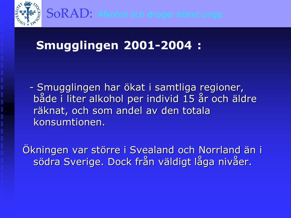 SoRAD: A BRIEF OVERVIEW SoRAD: Alkohol och droger bland unga Smugglingen 2001-2004 : - Smugglingen har ökat i samtliga regioner, både i liter alkohol per individ 15 år och äldre räknat, och som andel av den totala konsumtionen.