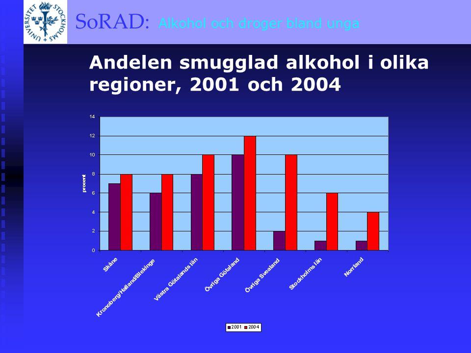 SoRAD: A BRIEF OVERVIEW SoRAD: Alkohol och droger bland unga Andelen smugglad alkohol i olika regioner, 2001 och 2004