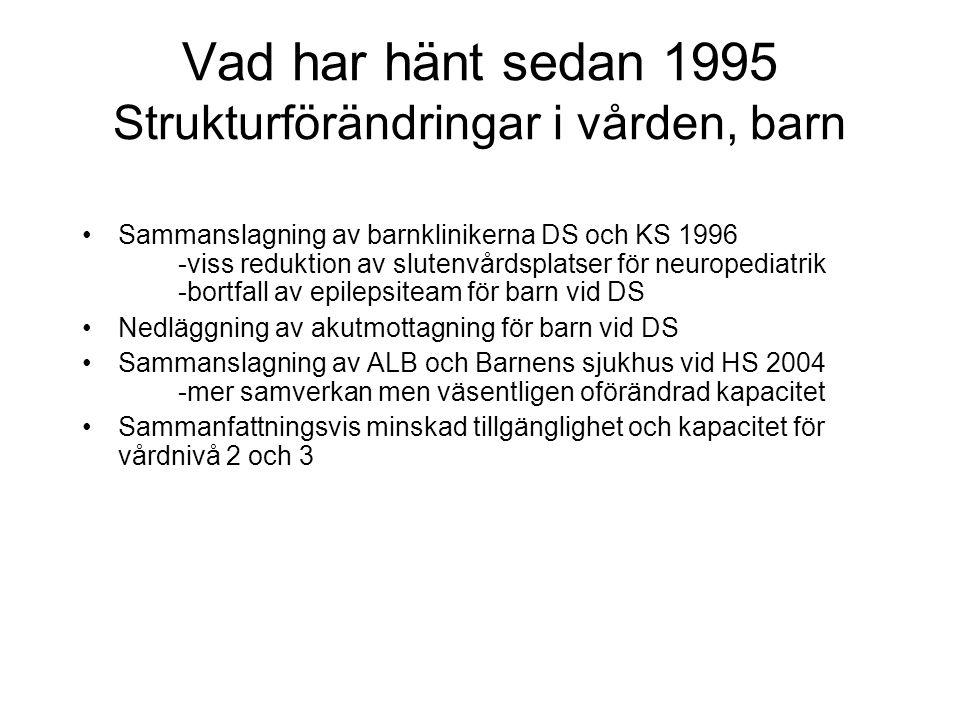 Vad har hänt sedan 1995 Strukturförändringar i vården, barn Sammanslagning av barnklinikerna DS och KS 1996 -viss reduktion av slutenvårdsplatser för