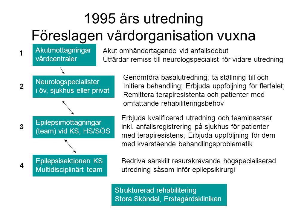 1995 års utredning Föreslagen vårdorganisation vuxna Akutmottagningar vårdcentraler Akut omhändertagande vid anfallsdebut Utfärdar remiss till neurolo