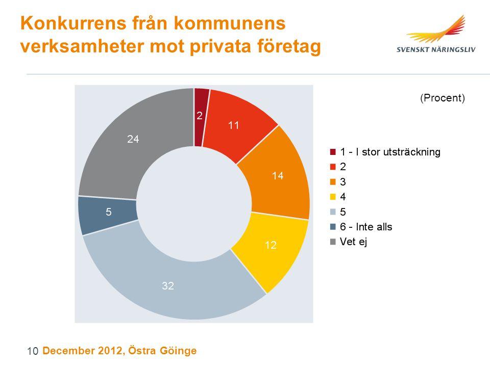 Konkurrens från kommunens verksamheter mot privata företag (Procent) December 2012, Östra Göinge 10