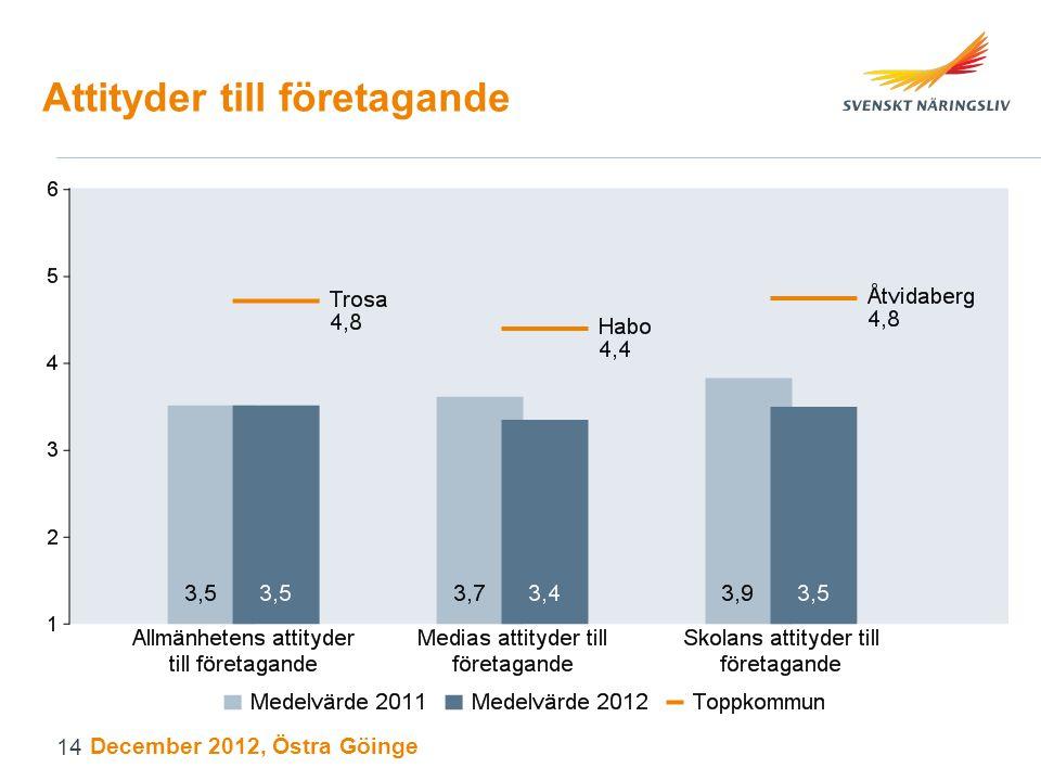 Attityder till företagande December 2012, Östra Göinge 14