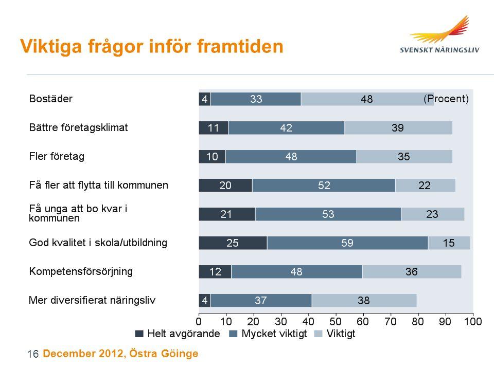 Viktiga frågor inför framtiden (Procent) December 2012, Östra Göinge 16