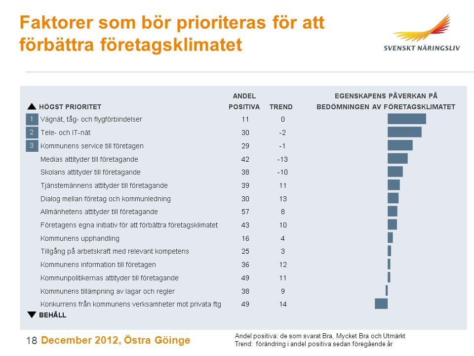Faktorer som bör prioriteras för att förbättra företagsklimatet December 2012, Östra Göinge Andel positiva: de som svarat Bra, Mycket Bra och Utmärkt Trend: förändring i andel positiva sedan föregående år 18