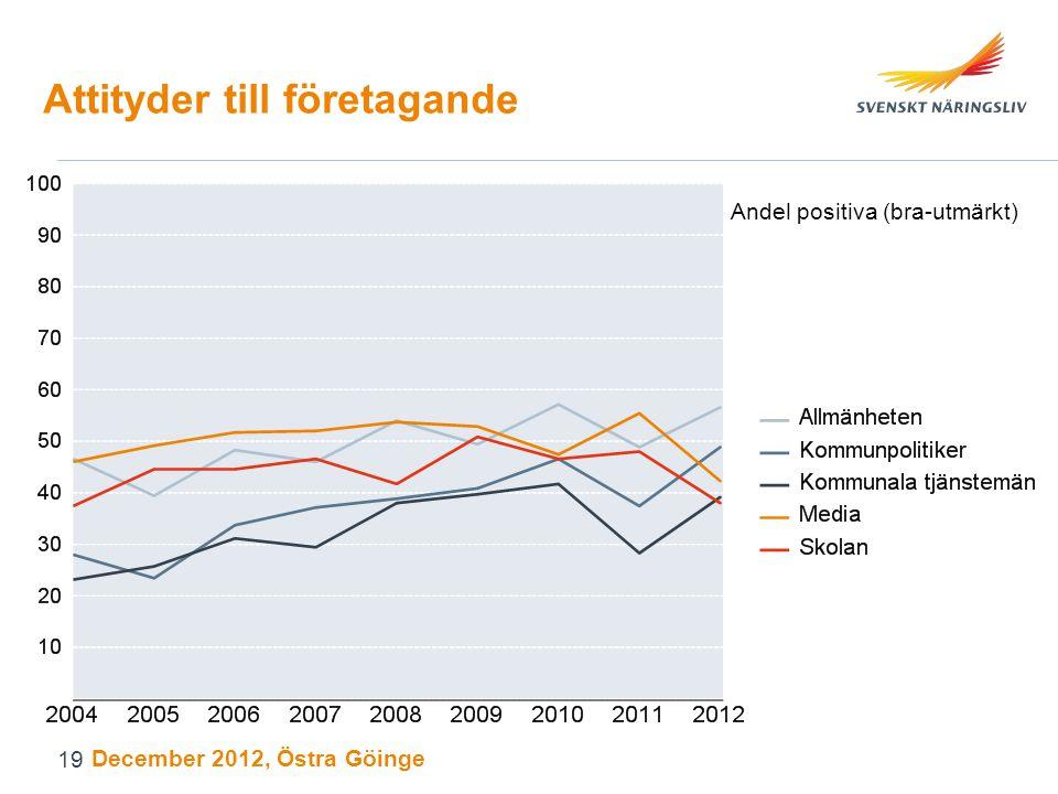 Attityder till företagande Andel positiva (bra-utmärkt) December 2012, Östra Göinge 19